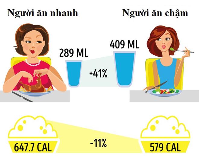 thoi quen an uong 1 Ăn vặt thả ga mà vẫn giảm cân, thực hư ra sao?